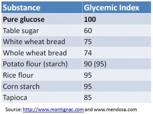 glycemic index of grain subs